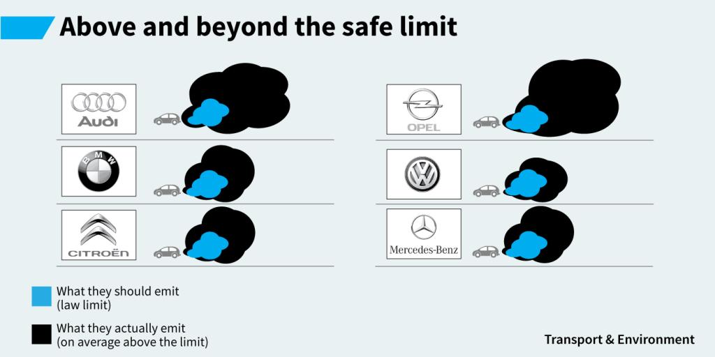 safe transport emissions