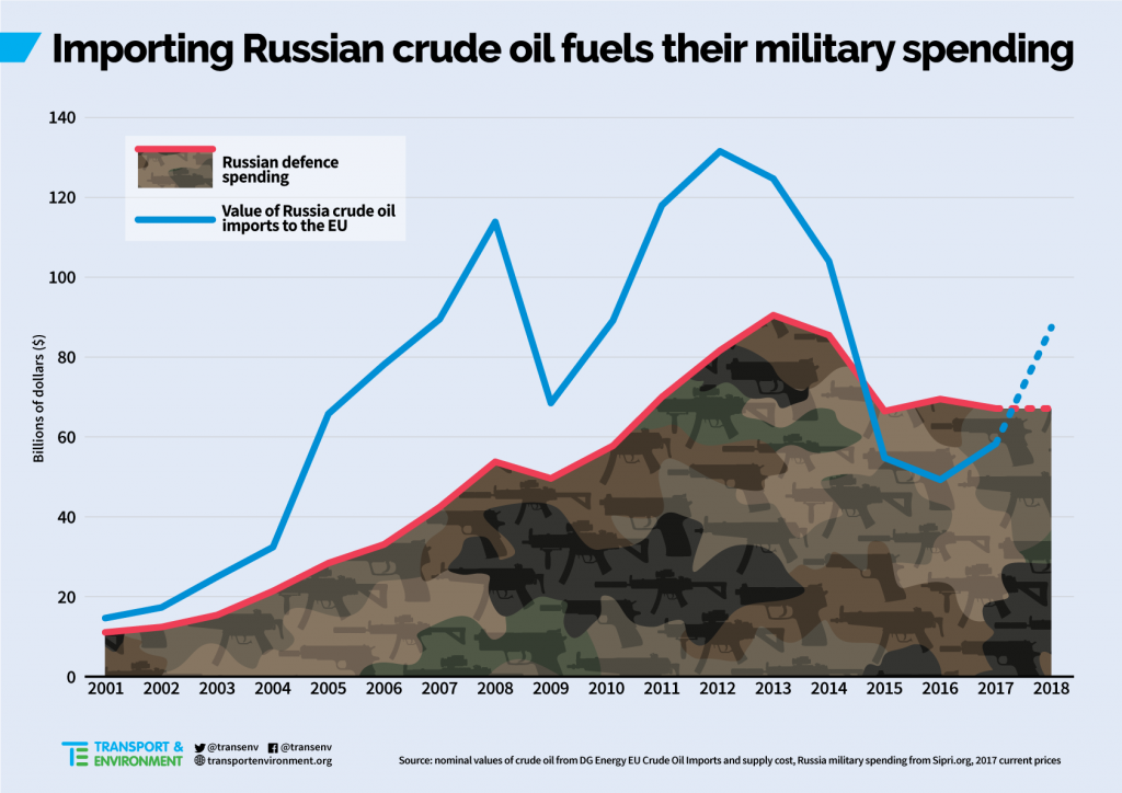 Table: Russian fuel imports