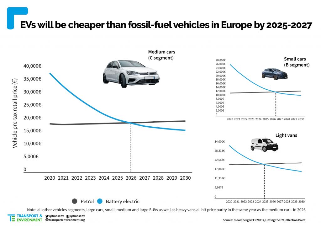 Car price parity