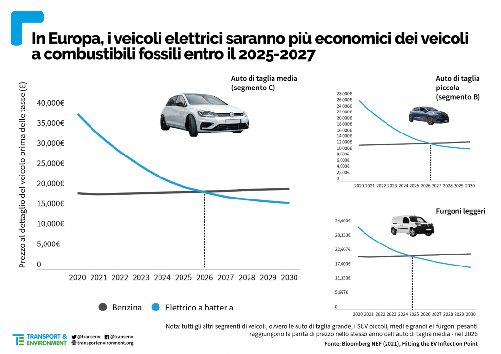 Car price parity Italian