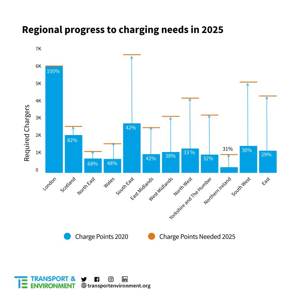 Regional_targets_graph