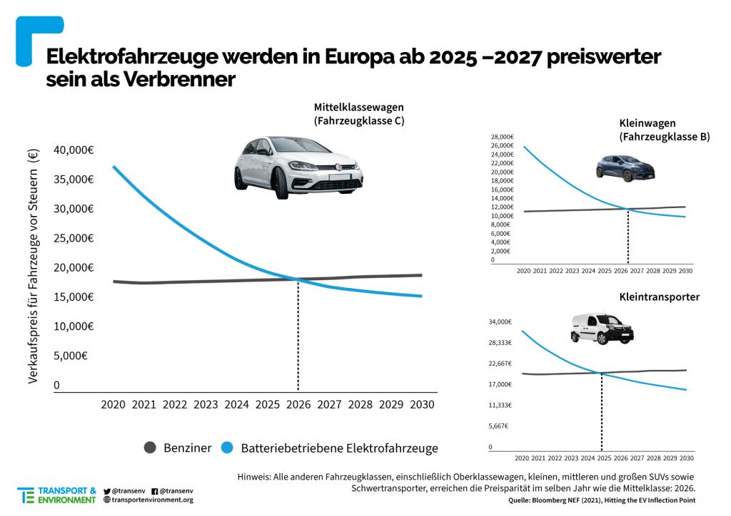 car Price parity German