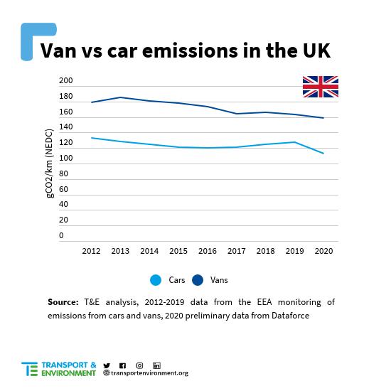 van vs car emissions uk