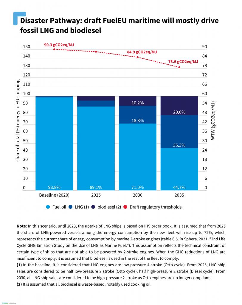 202105_fueleu_lng_biodiesel_quality