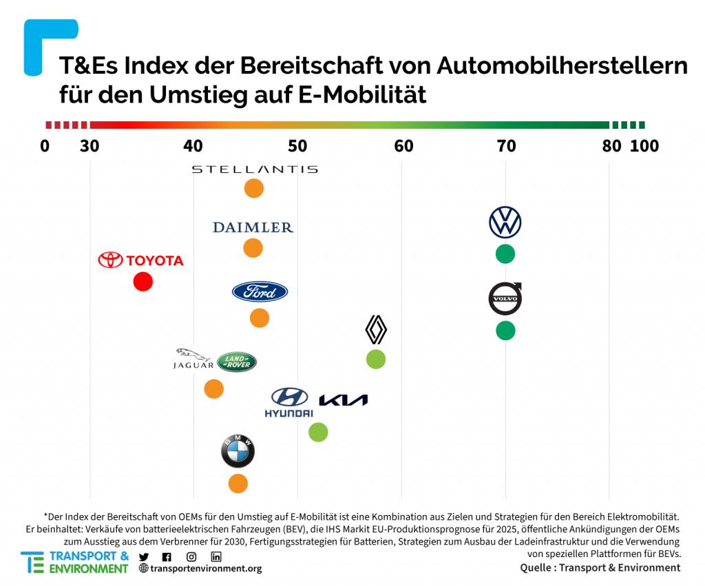 Carmakers-compliance-table-PR-German