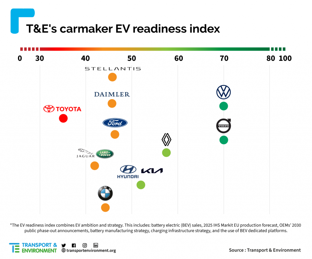 Carmakers-readiness-table-PR