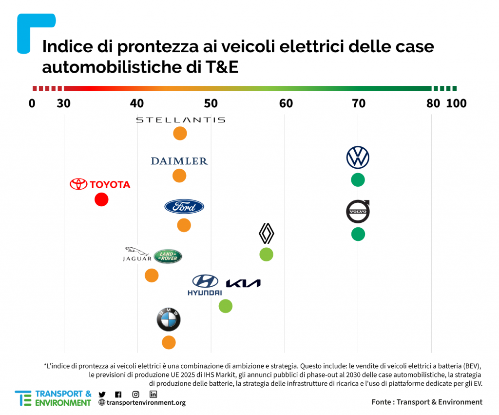 Carmakers-readiness-table-italian