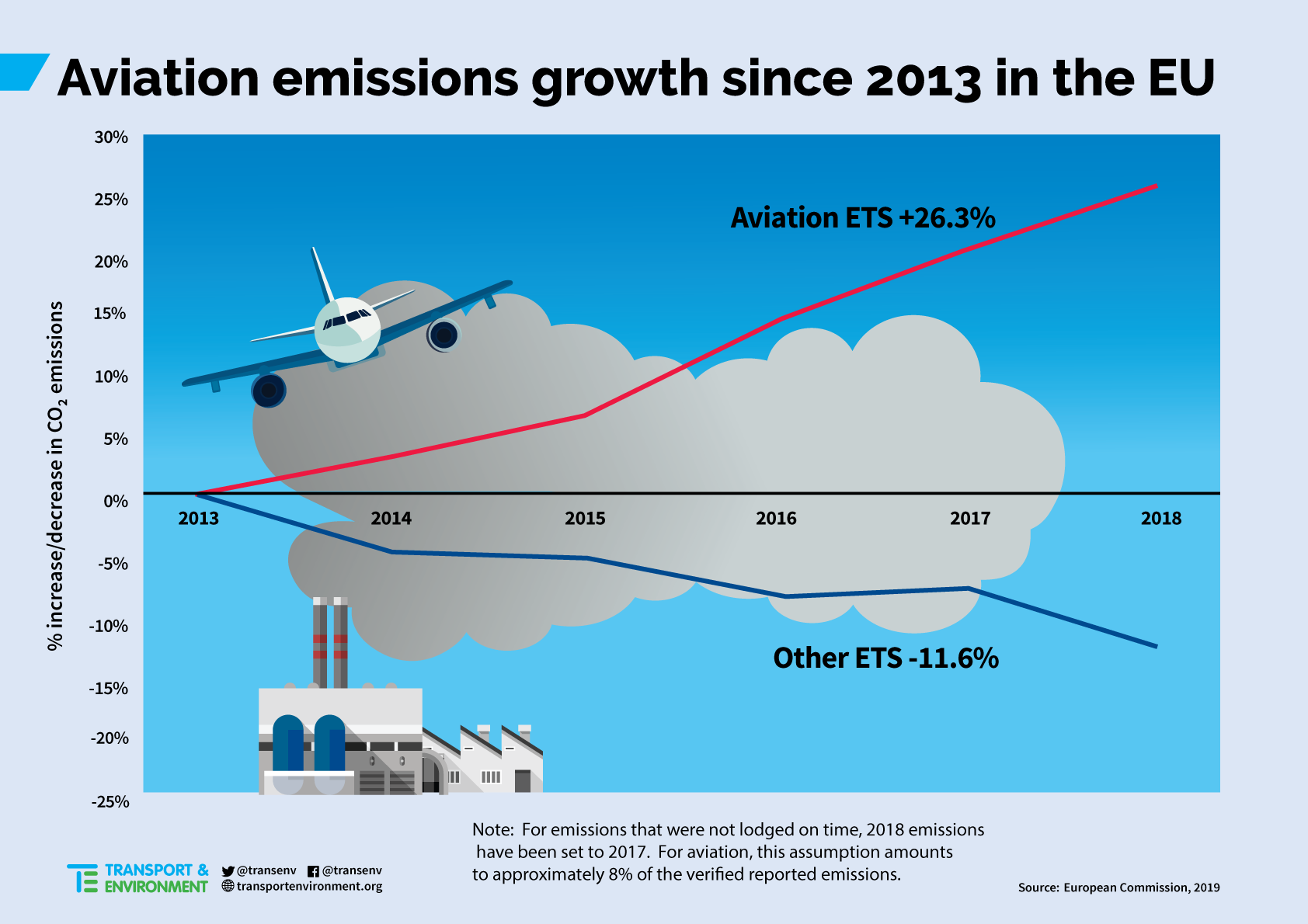 Airline emissions growth out of control   Campaigning for cleaner ...