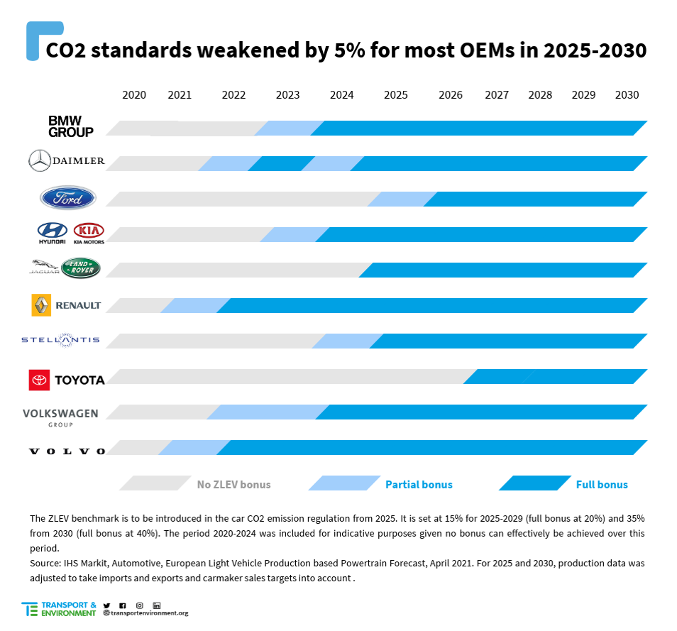 CO2 standards 2025-2030