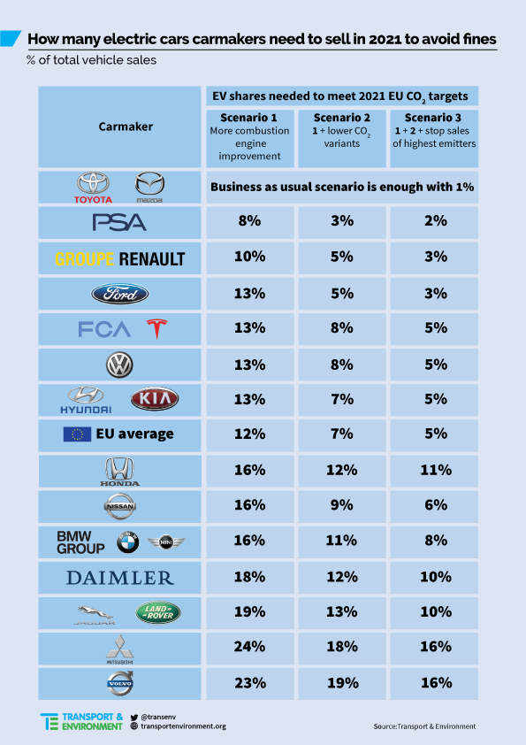 Share of electric car over total vehicle sales per carmaker