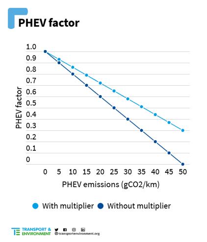 PHEV factor
