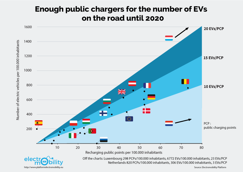 Gap to produce sufficient numbers of EVs to comply with the law in 2020
