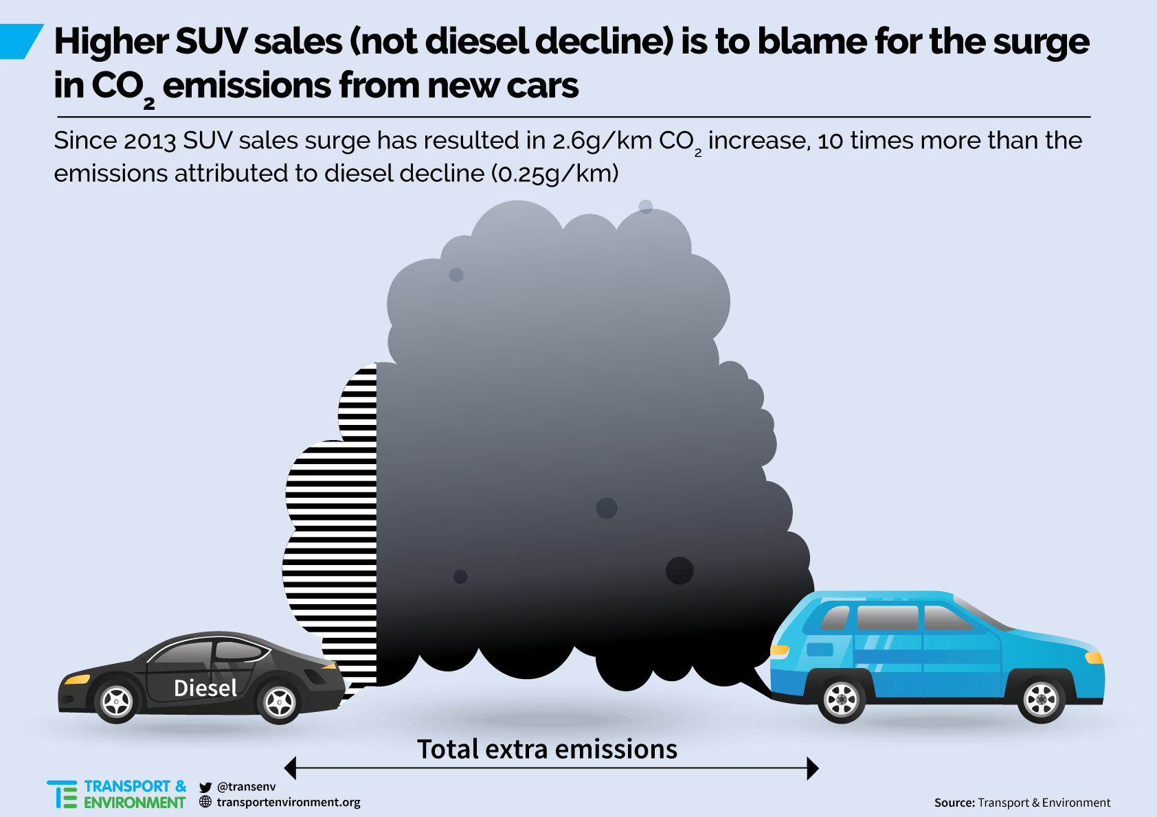 Higher SUV sales, not diesel decline, to blame for rise in CO2 emissions from new cars in Europe