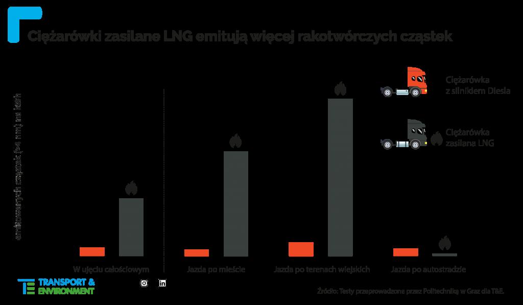 Ciężarówki zasilane LNG emitują więcej cząstek rakotwórczych i są ślepym zaułkiem w ograniczaniu emisji do atmosfery