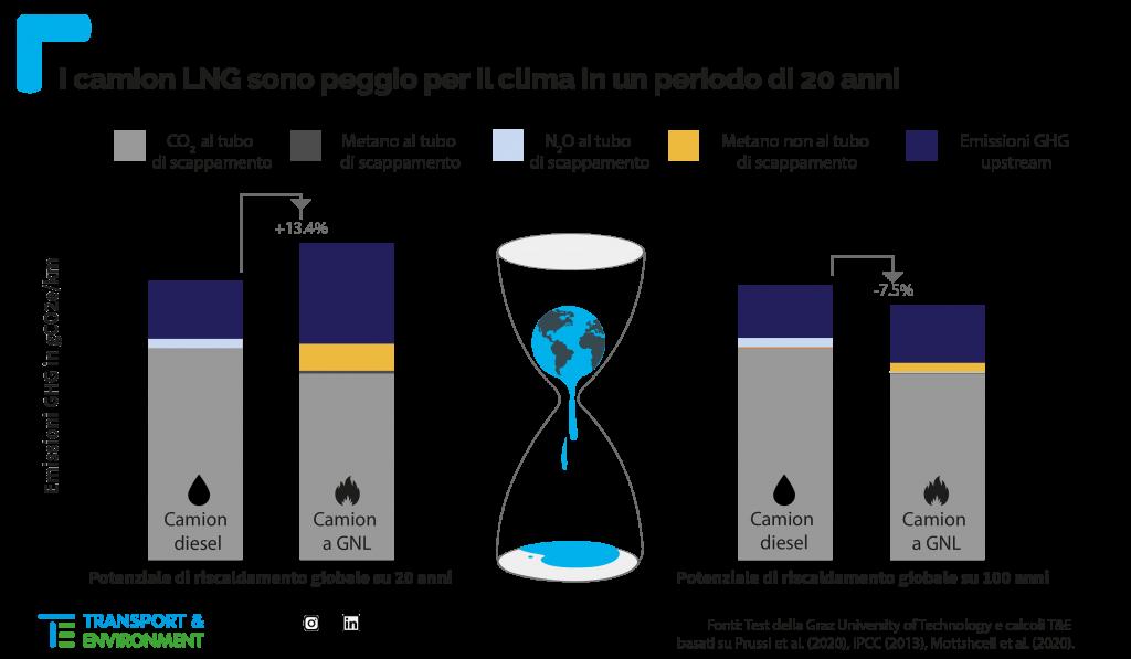 I camion alimentati a gas naturale (liquified natural gas o LNG) sono incompatibili con le esigenze imposte dalla transizione ecologica a fronte di una capacità inquinante ben superiore a quella dichiarata dai costruttori