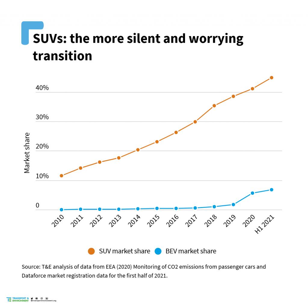 SUV vs BEV market share